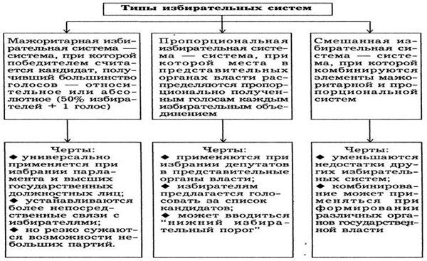 Инцидент с участием главы Чечни Рамзана Кадырова на матче - Пропорциональная избирательная система.
